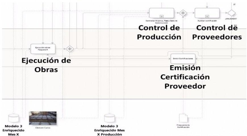 BIM para la gestión de proyectos: Modelos para control de producción en obra